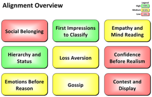 Alignment Overview